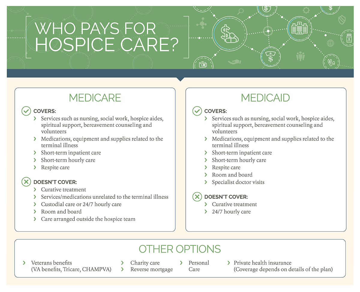 Who Pays for Hospice Care? | Amedisys