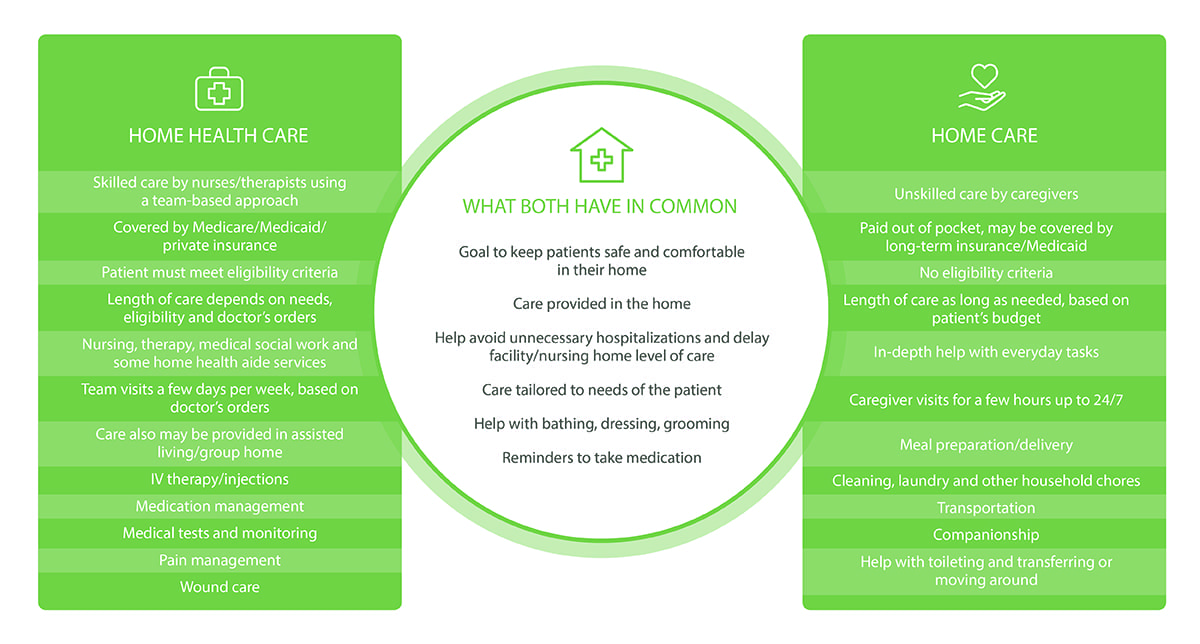 Home Health vs Home Care Infographic